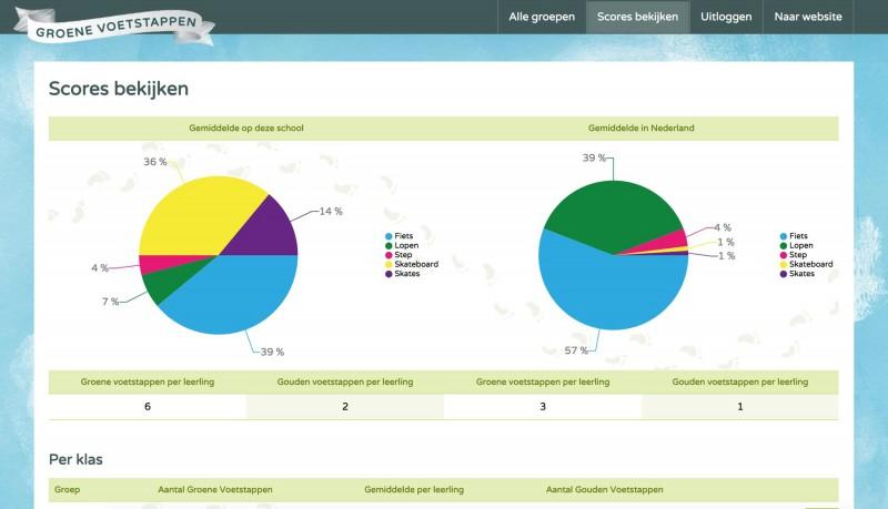 Interactief Scorebord met statistieken